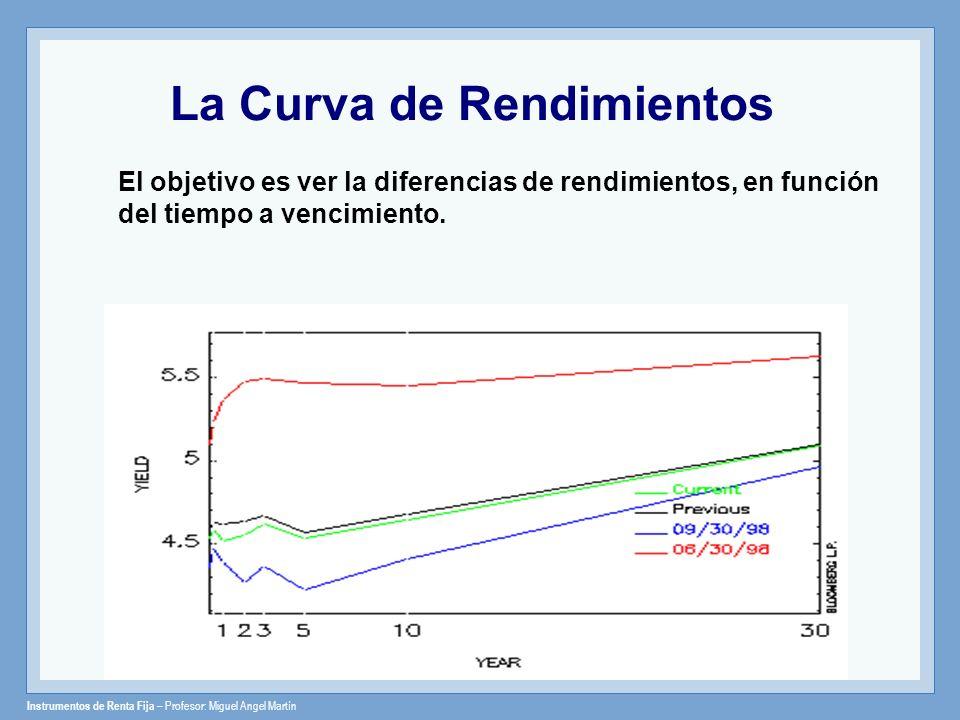 Instrumentos de Renta Fija – Profesor: Miguel Angel Martín La Curva de Rendimientos El objetivo es ver la diferencias de rendimientos, en función del