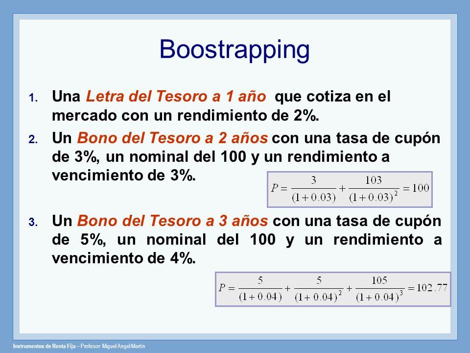 Instrumentos de Renta Fija – Profesor: Miguel Angel Martín Boostrapping Cada flujo del bono se descuenta a las tasas spot correspondientes La valoración utilizando tasas cupón cero debe coincidir con las valoración típica (utilizando el rendimiento a vencimiento o TIR).