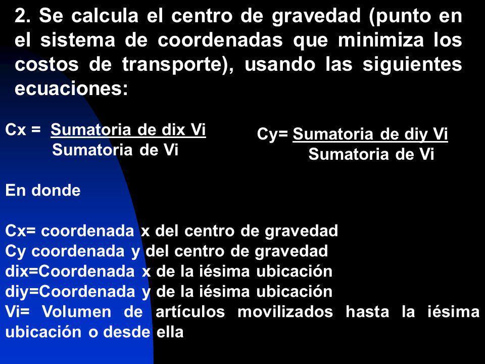 2. Se calcula el centro de gravedad (punto en el sistema de coordenadas que minimiza los costos de transporte), usando las siguientes ecuaciones: Cx =