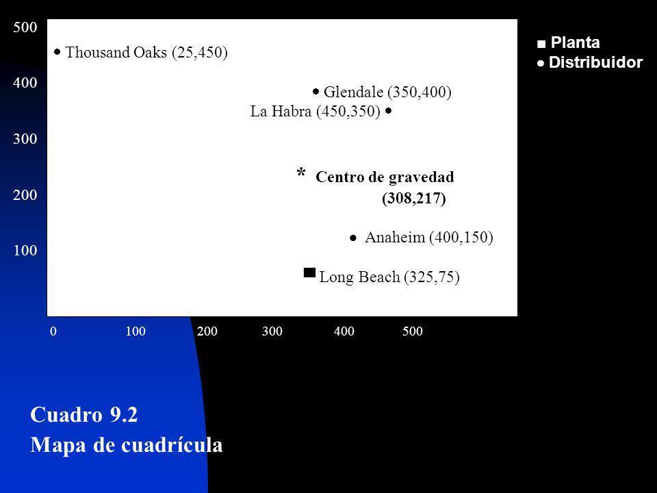 Cuadro 9.2 Mapa de cuadrícula para ejemplo del centro de gravedad Thousand Oaks (25,450) Glendale (350,400) La Habra (450,350) * Centro de gravedad (3