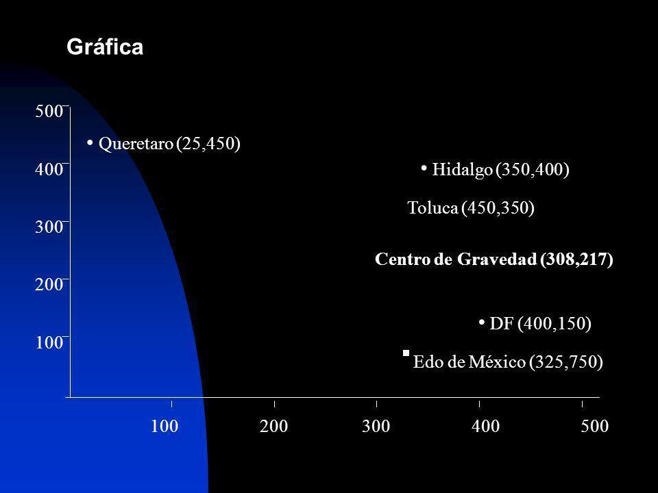 100200300400500 100 200 300 400 500 Queretaro (25,450) Hidalgo (350,400) Toluca (450,350) Centro de Gravedad (308,217) DF (400,150) Edo de México (325