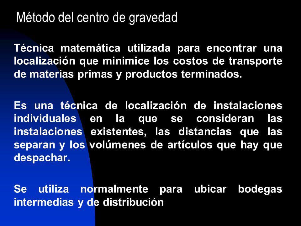 Método del centro de gravedad Técnica matemática utilizada para encontrar una localización que minimice los costos de transporte de materias primas y