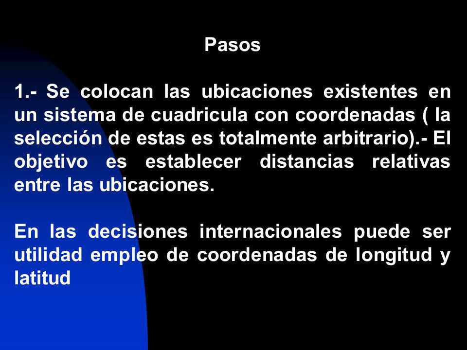 Pasos 1.- Se colocan las ubicaciones existentes en un sistema de cuadricula con coordenadas ( la selección de estas es totalmente arbitrario).- El obj