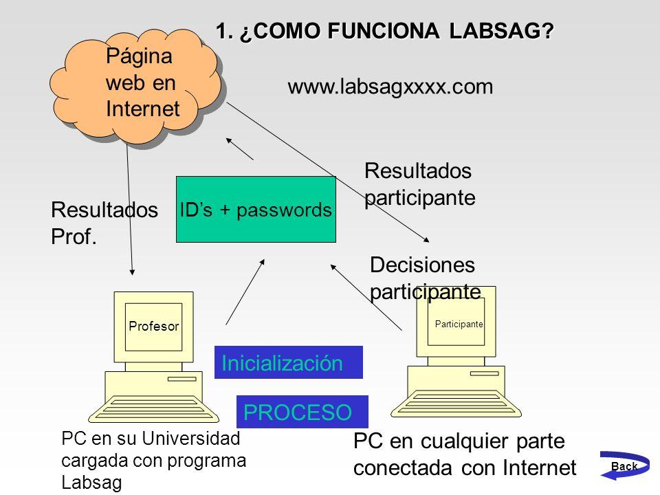 IDs + passwords PC en su Universidad cargada con programa Labsag PC en cualquier parte conectada con Internet Página web en Internet www.labsagxxxx.co