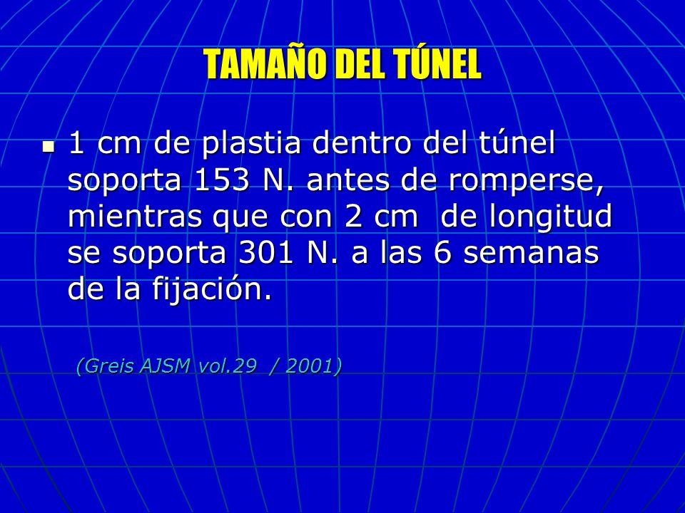 TAMAÑO DEL TÚNEL 1 cm de plastia dentro del túnel soporta 153 N. antes de romperse, mientras que con 2 cm de longitud se soporta 301 N. a las 6 semana
