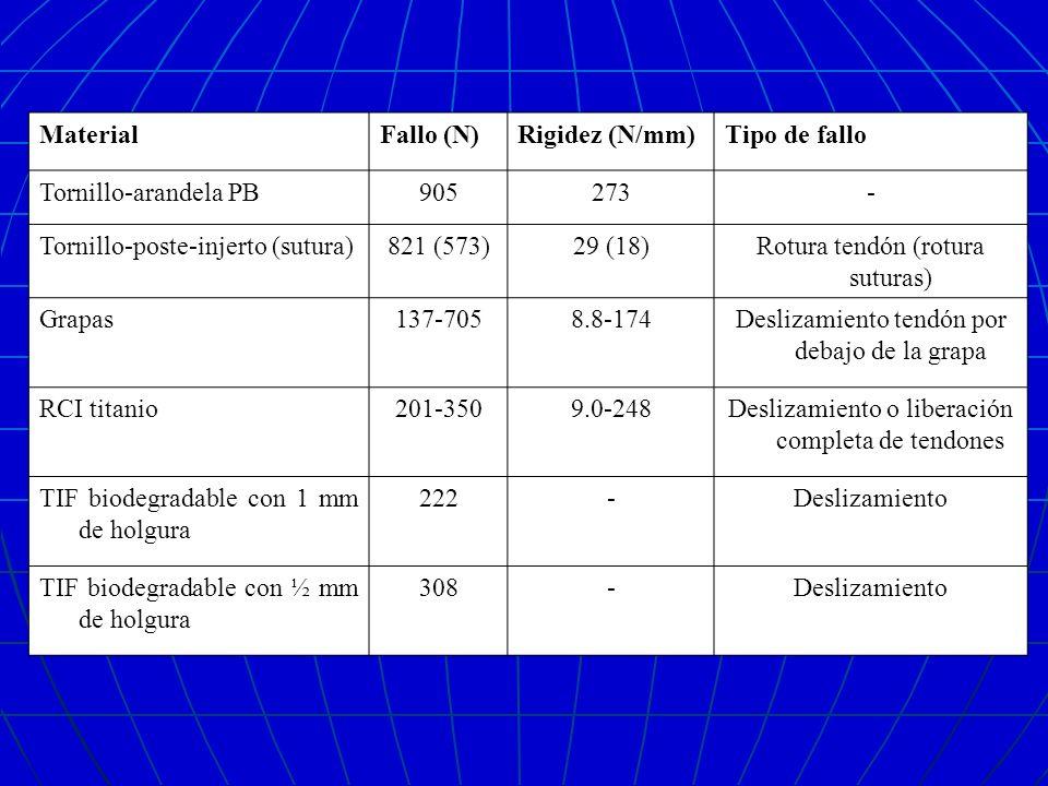 MaterialFallo (N)Rigidez (N/mm)Tipo de fallo Tornillo-arandela PB905273- Tornillo-poste-injerto (sutura)821 (573)29 (18)Rotura tendón (rotura suturas)