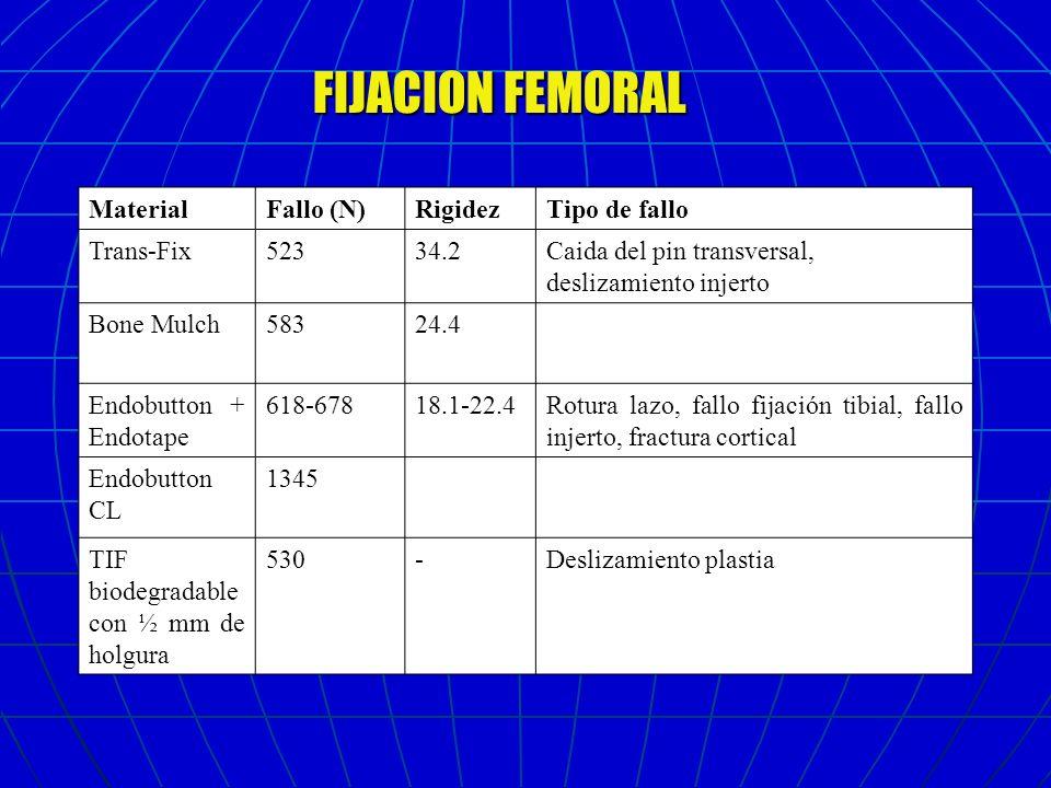 FIJACION FEMORAL MaterialFallo (N)RigidezTipo de fallo Trans-Fix52334.2Caida del pin transversal, deslizamiento injerto Bone Mulch58324.4 Endobutton +