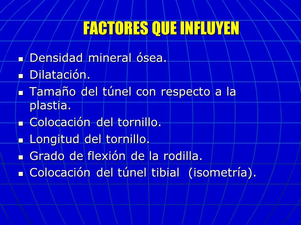 FACTORES QUE INFLUYEN Densidad mineral ósea. Densidad mineral ósea. Dilatación. Dilatación. Tamaño del túnel con respecto a la plastia. Tamaño del tún