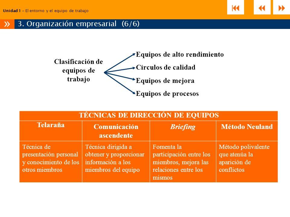 Unidad 1 – El entorno y el equipo de trabajo 3. Organización empresarial (6/6) » Clasificación de equipos de trabajo Equipos de alto rendimiento Círcu