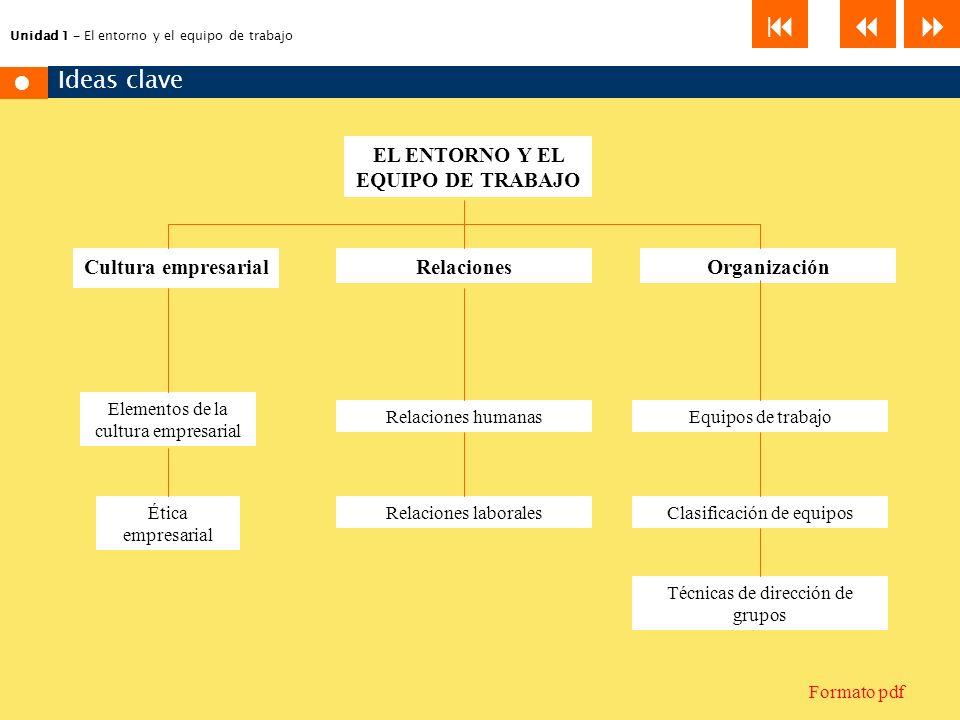Unidad 1 – El entorno y el equipo de trabajo EL ENTORNO Y EL EQUIPO DE TRABAJO Cultura empresarialRelacionesOrganización Elementos de la cultura empre