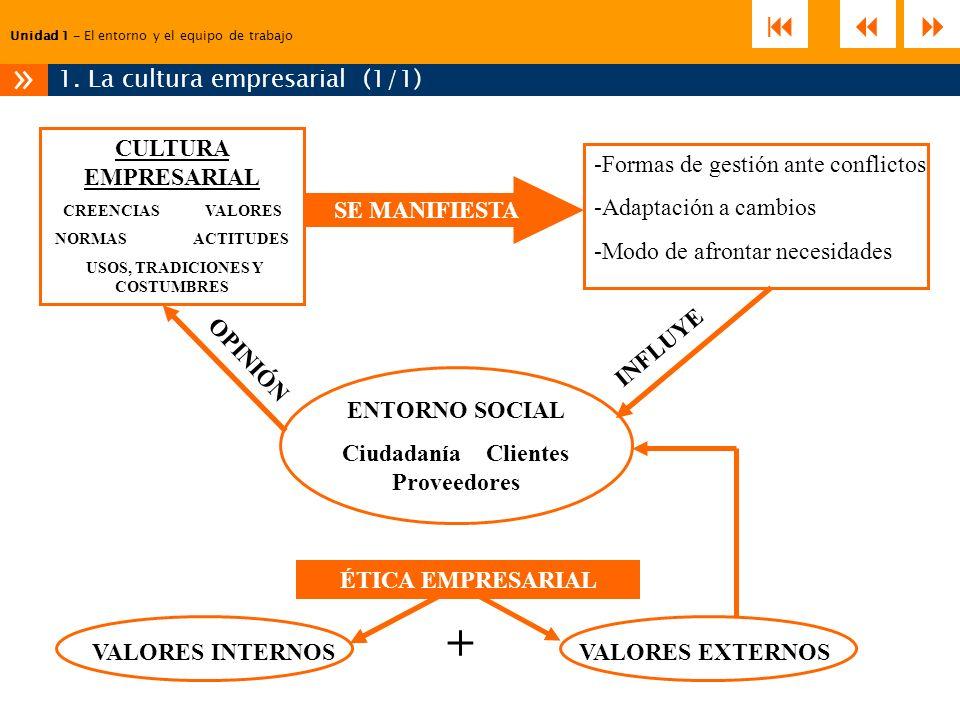 Unidad 1 – El entorno y el equipo de trabajo 1. La cultura empresarial (1/1) » -Formas de gestión ante conflictos -Adaptación a cambios -Modo de afron