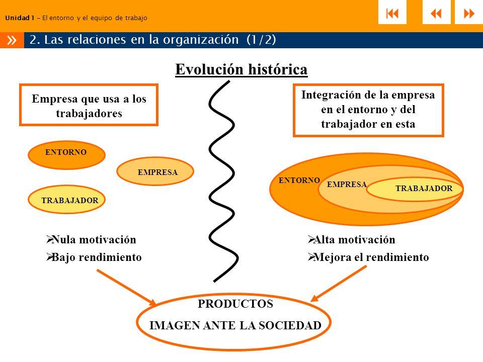 Unidad 1 – El entorno y el equipo de trabajo 2. Las relaciones en la organización (1/2) » Evolución histórica Empresa que usa a los trabajadores Integ