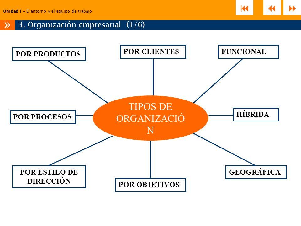 Unidad 1 – El entorno y el equipo de trabajo 3. Organización empresarial (1/6) » TIPOS DE ORGANIZACIÓ N FUNCIONAL GEOGRÁFICA POR CLIENTES POR PRODUCTO