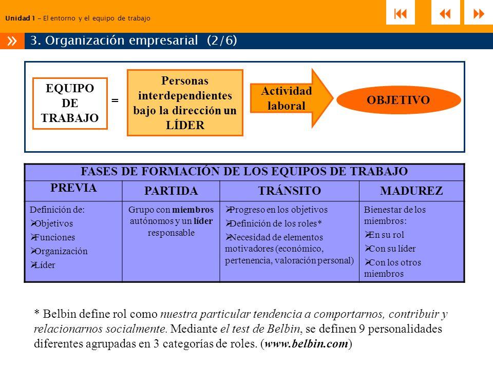 Unidad 1 – El entorno y el equipo de trabajo 3. Organización empresarial (2/6) » EQUIPO DE TRABAJO FASES DE FORMACIÓN DE LOS EQUIPOS DE TRABAJO PREVIA
