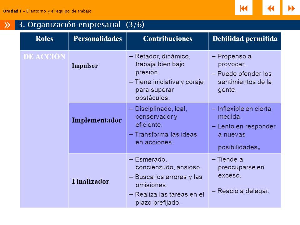 Unidad 1 – El entorno y el equipo de trabajo 3. Organización empresarial (3/6) » RolesPersonalidadesContribucionesDebilidad permitida DE ACCIÓN Impuls