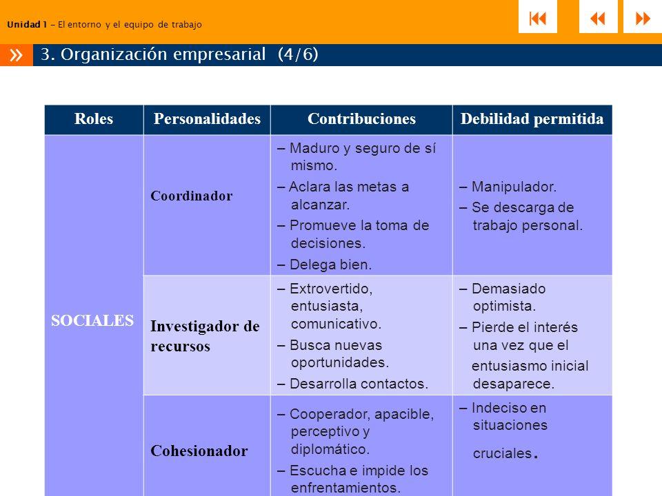 Unidad 1 – El entorno y el equipo de trabajo 3. Organización empresarial (4/6) » RolesPersonalidadesContribucionesDebilidad permitida SOCIALES Coordin