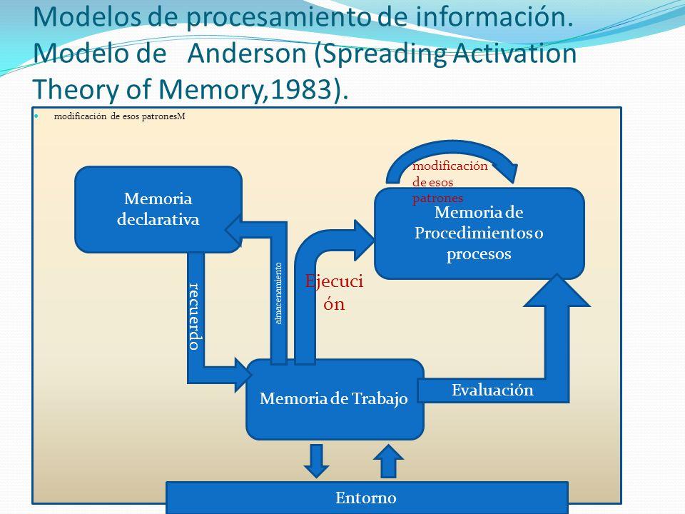 Modelos de procesamiento de información. Modelo de Anderson (Spreading Activation Theory of Memory,1983). modificación de esos patronesM Memoria decla