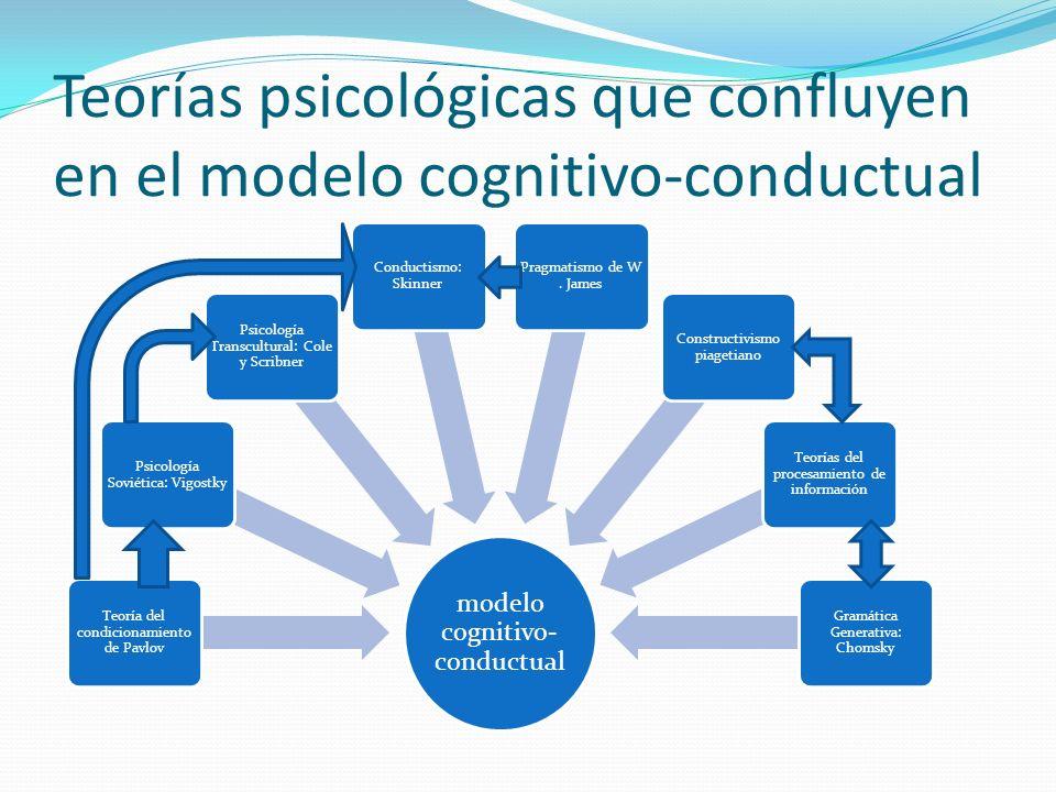 Teorías psicológicas que confluyen en el modelo cognitivo-conductual modelo cognitivo- conductual Teoría del condicionamiento de Pavlov Psicología Sov