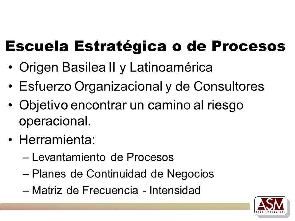 Escuela Estratégica o de Procesos Origen Basilea II y Latinoamérica Esfuerzo Organizacional y de Consultores Objetivo encontrar un camino al riesgo op