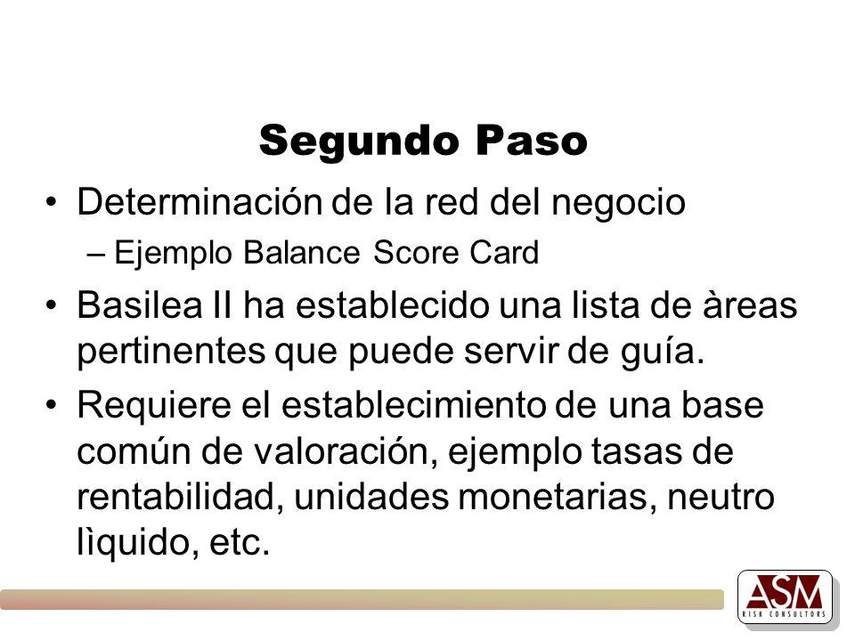Segundo Paso Determinación de la red del negocio –Ejemplo Balance Score Card Basilea II ha establecido una lista de àreas pertinentes que puede servir