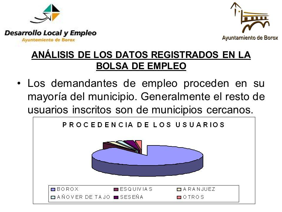 ANÁLISIS DE LOS DATOS REGISTRADOS EN LA BOLSA DE EMPLEO Los demandantes de empleo proceden en su mayoría del municipio. Generalmente el resto de usuar
