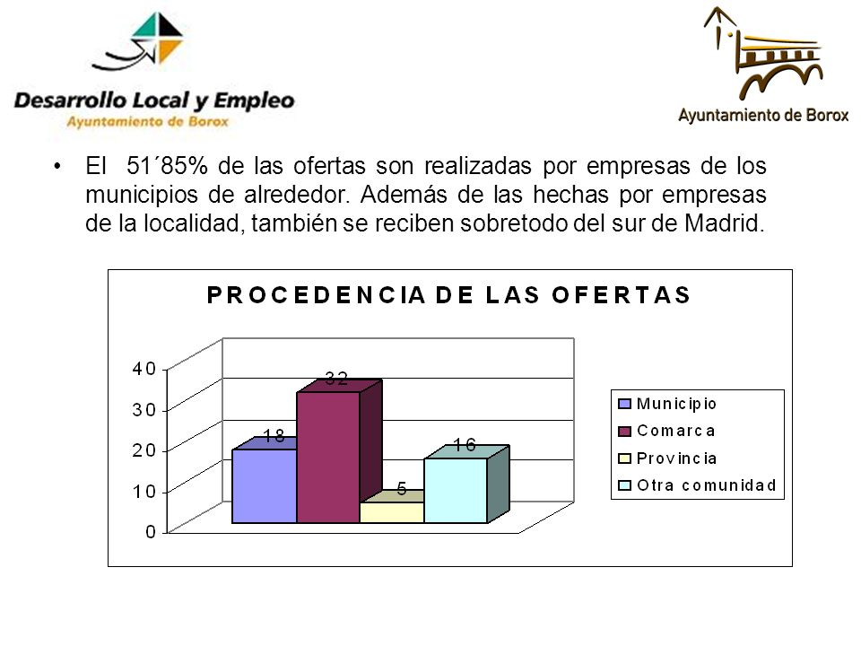 El 51´85% de las ofertas son realizadas por empresas de los municipios de alrededor. Además de las hechas por empresas de la localidad, también se rec