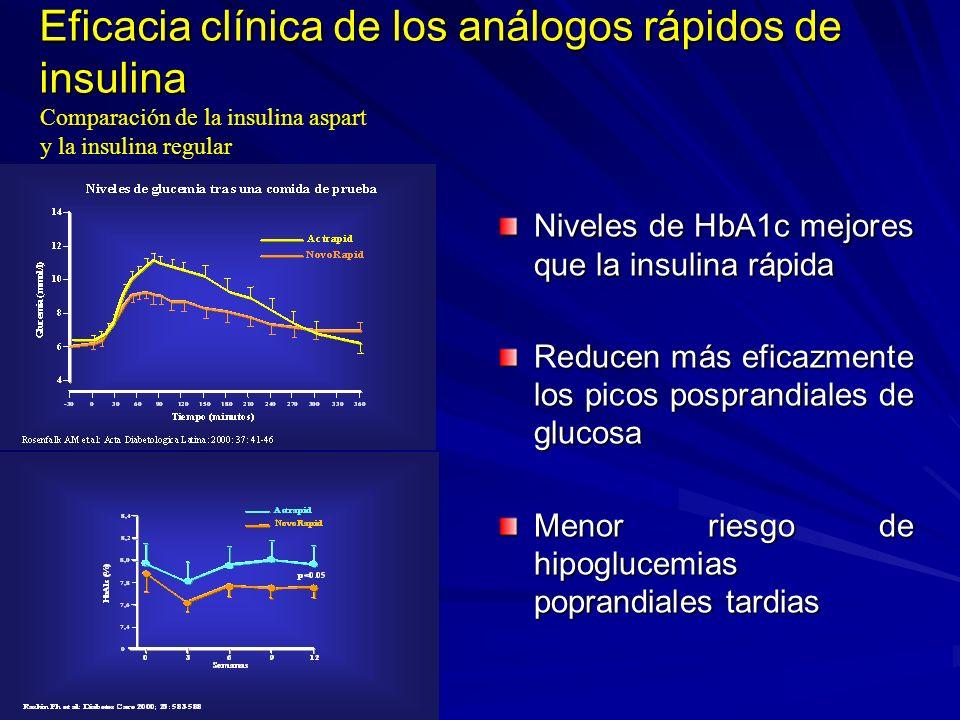 Eficacia clínica de los análogos rápidos de insulina Niveles de HbA1c mejores que la insulina rápida Reducen más eficazmente los picos posprandiales d