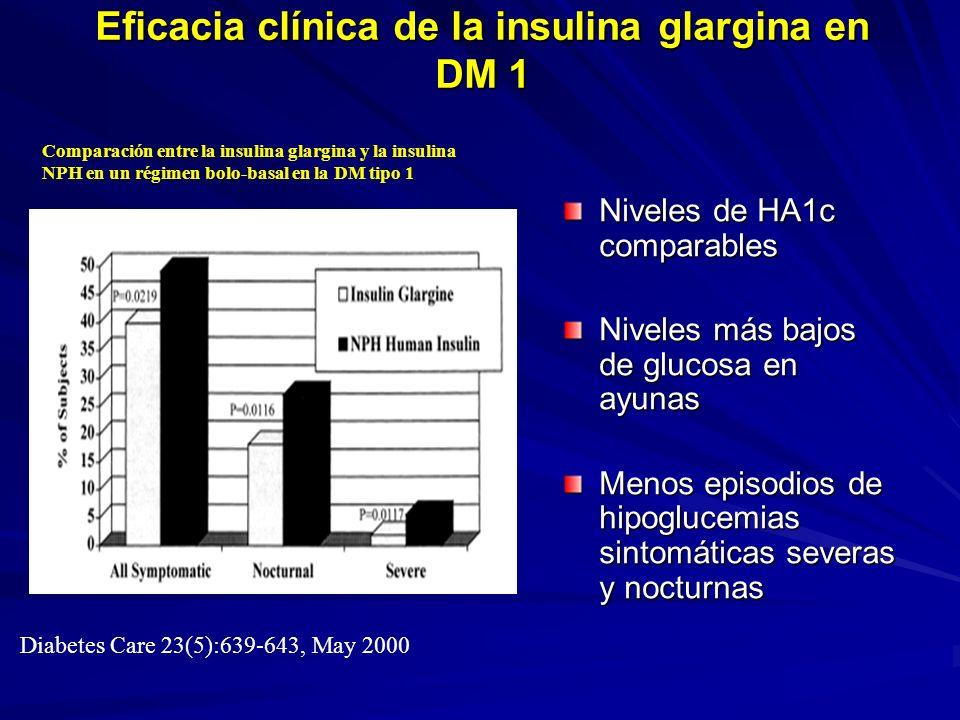 Eficacia clínica de la insulina glargina en DM 1 Niveles de HA1c comparables Niveles más bajos de glucosa en ayunas Menos episodios de hipoglucemias s