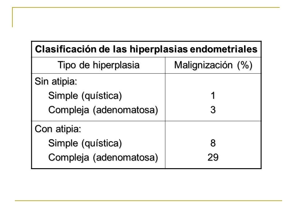 Clasificación de las hiperplasias endometriales Tipo de hiperplasia Malignización (%) Sin atipia: Simple (quística) Simple (quística) Compleja (adenom