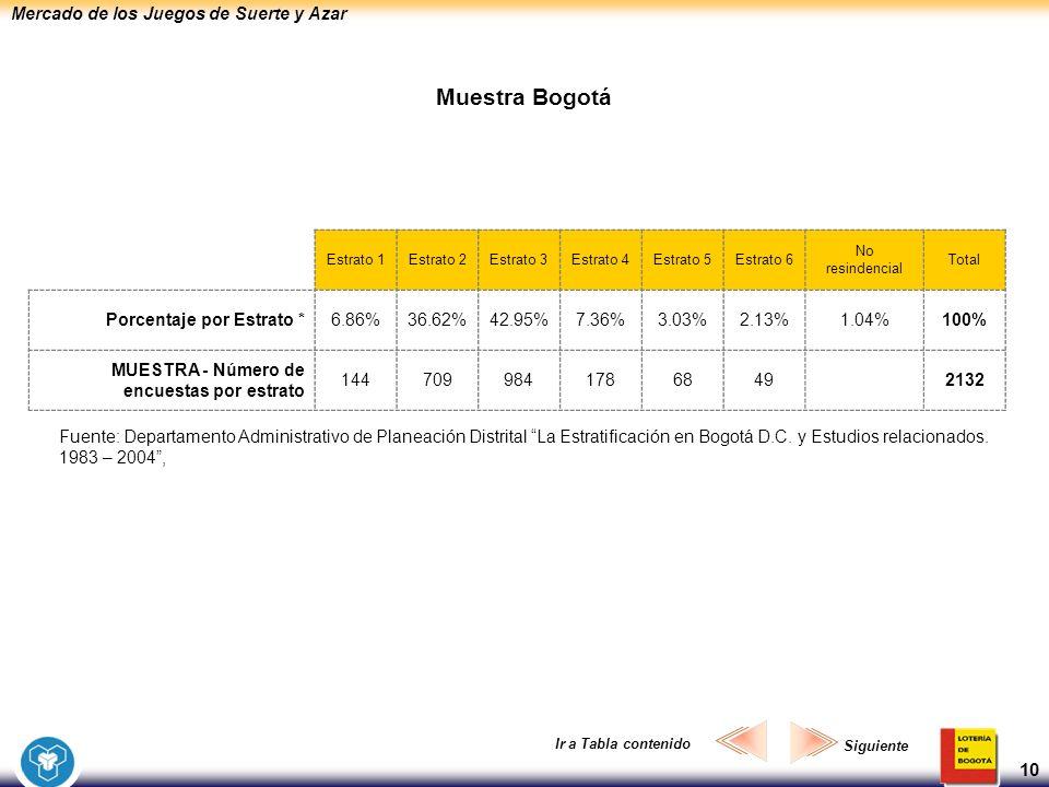 Mercado de los Juegos de Suerte y Azar 10 Muestra Bogotá Estrato 1Estrato 2Estrato 3Estrato 4Estrato 5Estrato 6 No resindencial Total Porcentaje por E