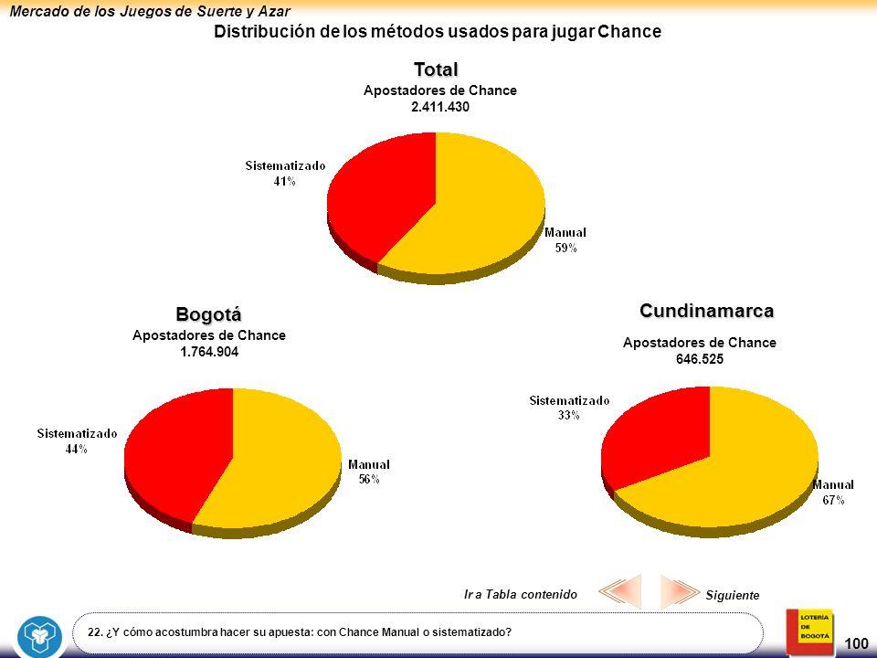 Mercado de los Juegos de Suerte y Azar 100 Distribución de los métodos usados para jugar Chance Total Bogotá Cundinamarca 22. ¿Y cómo acostumbra hacer