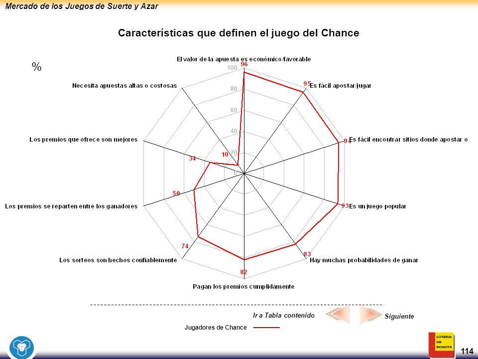 Mercado de los Juegos de Suerte y Azar 114 Jugadores de Chance Características que definen el juego del Chance Siguiente Ir a Tabla contenido %