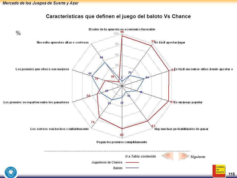 Mercado de los Juegos de Suerte y Azar 115 Jugadores de Chance Características que definen el juego del baloto Vs Chance Baloto Siguiente Ir a Tabla c