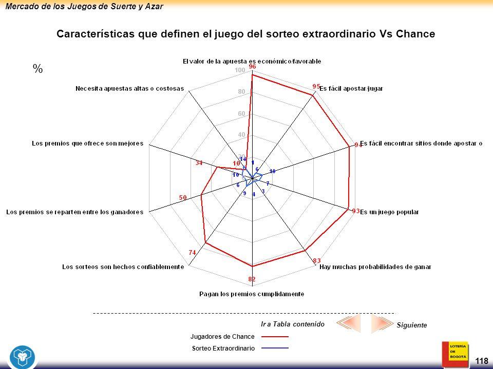 Mercado de los Juegos de Suerte y Azar 118 Jugadores de Chance Características que definen el juego del sorteo extraordinario Vs Chance Sorteo Extraor