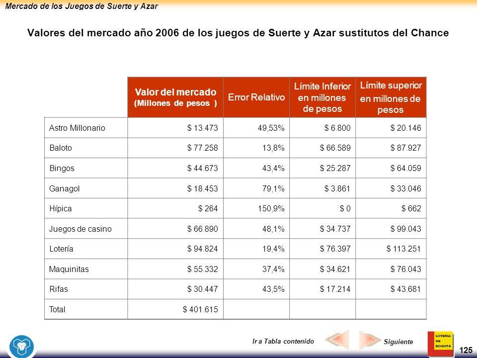 Mercado de los Juegos de Suerte y Azar 125 Valores del mercado año 2006 de los juegos de Suerte y Azar sustitutos del Chance Valor del mercado (Millon