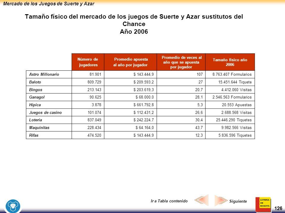 Mercado de los Juegos de Suerte y Azar 126 Tamaño físico del mercado de los juegos de Suerte y Azar sustitutos del Chance Año 2006 Número de jugadores