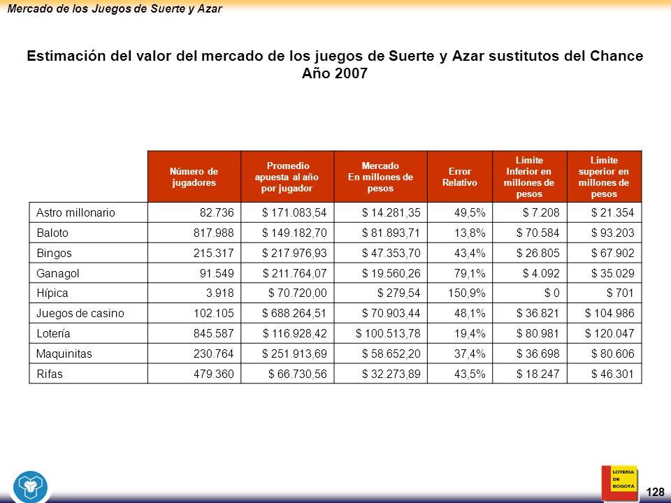 Mercado de los Juegos de Suerte y Azar 128 Estimación del valor del mercado de los juegos de Suerte y Azar sustitutos del Chance Año 2007 Número de ju