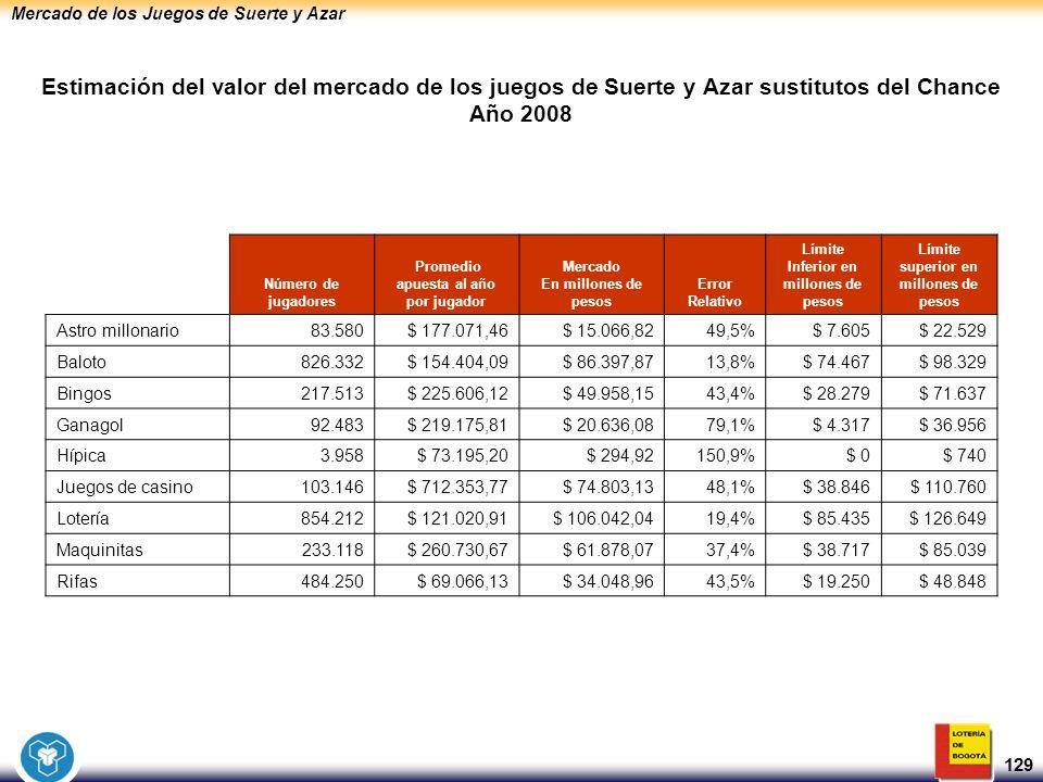 Mercado de los Juegos de Suerte y Azar 129 Número de jugadores Promedio apuesta al año por jugador Mercado En millones de pesos Error Relativo Límite