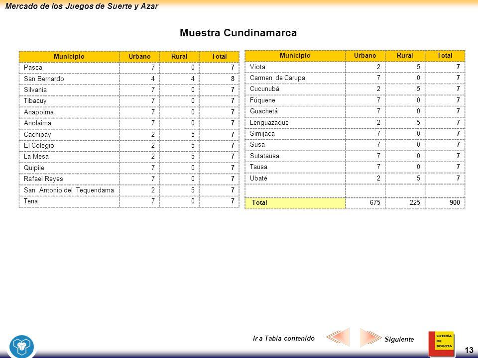 Mercado de los Juegos de Suerte y Azar 13 Muestra Cundinamarca MunicipioUrbanoRuralTotal Viota257 Carmen de Carupa707 Cucunubá257 Fúquene707 Guachetá7