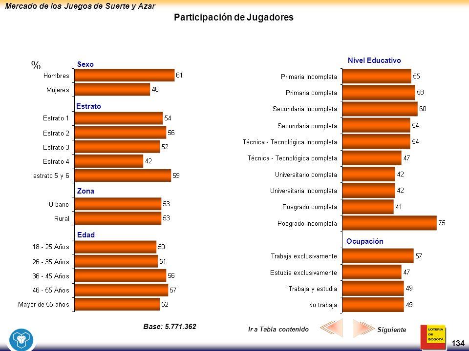 Mercado de los Juegos de Suerte y Azar 134 Participación de Jugadores Sexo Estrato Edad Zona Nivel Educativo Ocupación Siguiente Ir a Tabla contenido