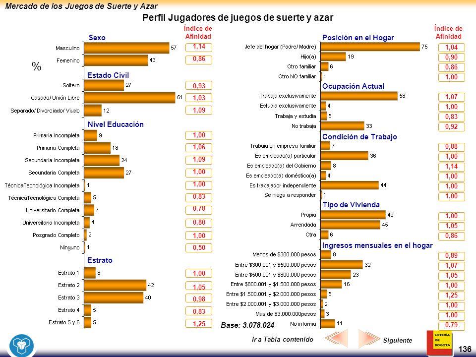 Mercado de los Juegos de Suerte y Azar 136 Perfil Jugadores de juegos de suerte y azar SexoPosición en el Hogar Ocupación Actual Condición de Trabajo