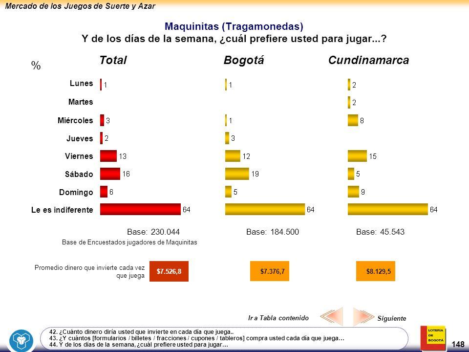 Mercado de los Juegos de Suerte y Azar 148 Maquinitas (Tragamonedas) Y de los días de la semana, ¿cuál prefiere usted para jugar...? 42. ¿Cuánto diner