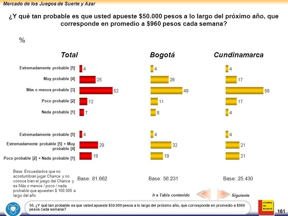 Mercado de los Juegos de Suerte y Azar 161 ¿Y qué tan probable es que usted apueste $50.000 pesos a lo largo del próximo año, que corresponde en prome