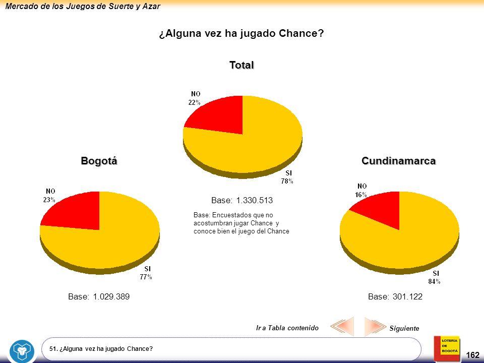Mercado de los Juegos de Suerte y Azar 162 ¿Alguna vez ha jugado Chance? 51. ¿Alguna vez ha jugado Chance? Base: 1.330.513 Total Base: 1.029.389 Bogot