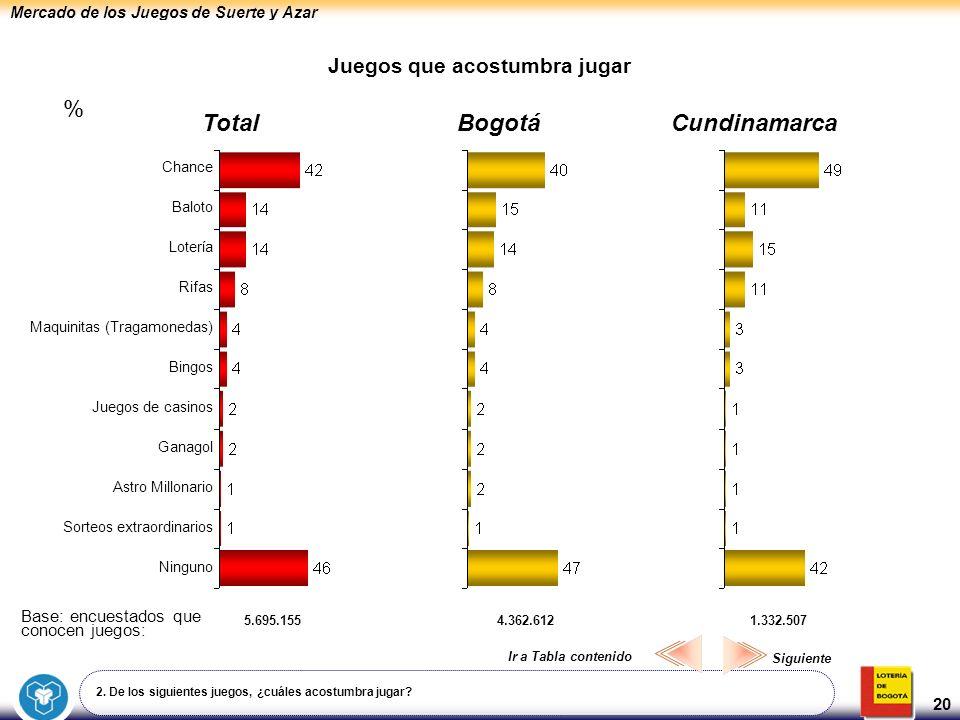 Mercado de los Juegos de Suerte y Azar 20 Juegos que acostumbra jugar BogotáCundinamarcaTotal Chance Baloto Lotería Rifas Maquinitas (Tragamonedas) Bi