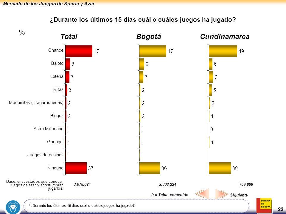 Mercado de los Juegos de Suerte y Azar 22 ¿Durante los últimos 15 días cuál o cuáles juegos ha jugado? BogotáCundinamarcaTotal Chance Baloto Lotería R