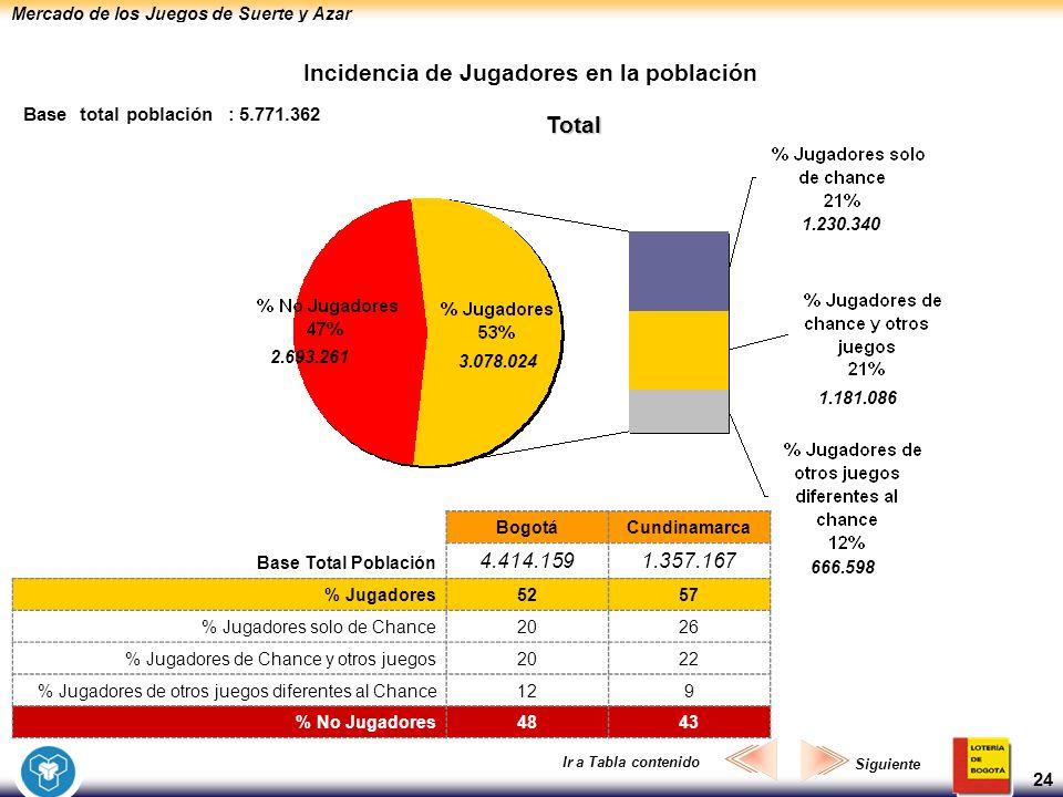 Mercado de los Juegos de Suerte y Azar 24 Incidencia de Jugadores en la población Total Base total población : 5.771.362 3.078.024 2.693.261 1.230.340