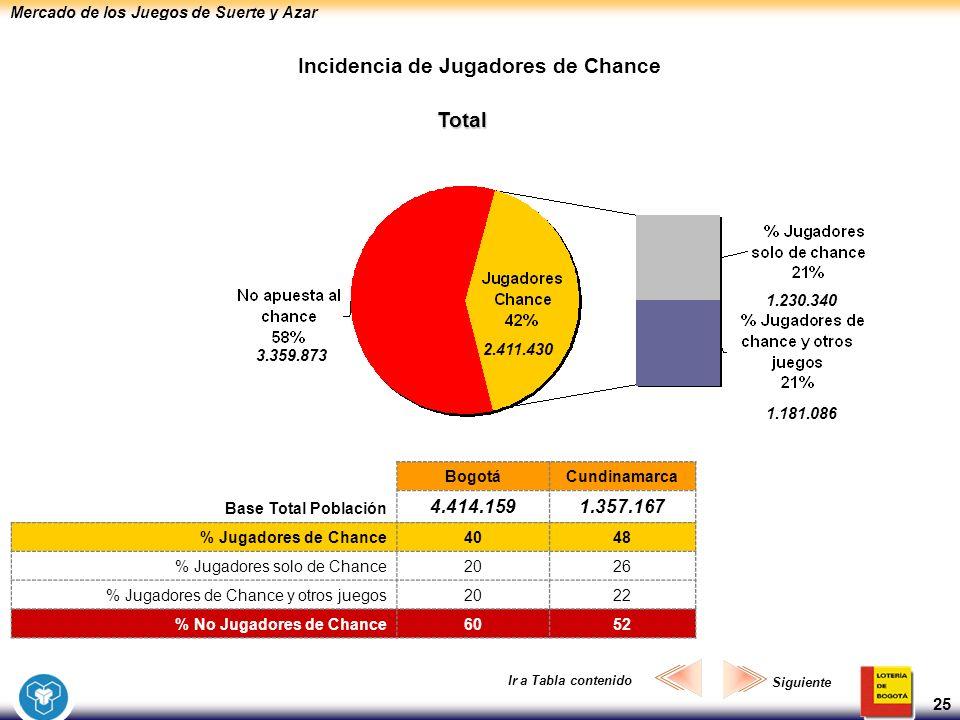 Mercado de los Juegos de Suerte y Azar 25 Incidencia de Jugadores de Chance Total 2.411.430 BogotáCundinamarca Base Total Población 4.414.1591.357.167