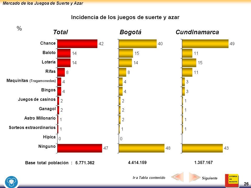 Mercado de los Juegos de Suerte y Azar 26 Incidencia de los juegos de suerte y azar BogotáCundinamarcaTotal Chance Baloto Lotería Rifas Maquinitas (Tr