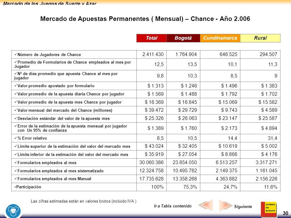 Mercado de los Juegos de Suerte y Azar 30 Mercado de Apuestas Permanentes ( Mensual) – Chance - Año 2.006 Las cifras estimadas están en valores brutos